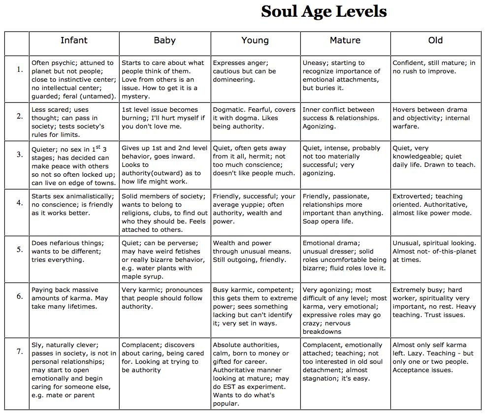 Soul Age Levels